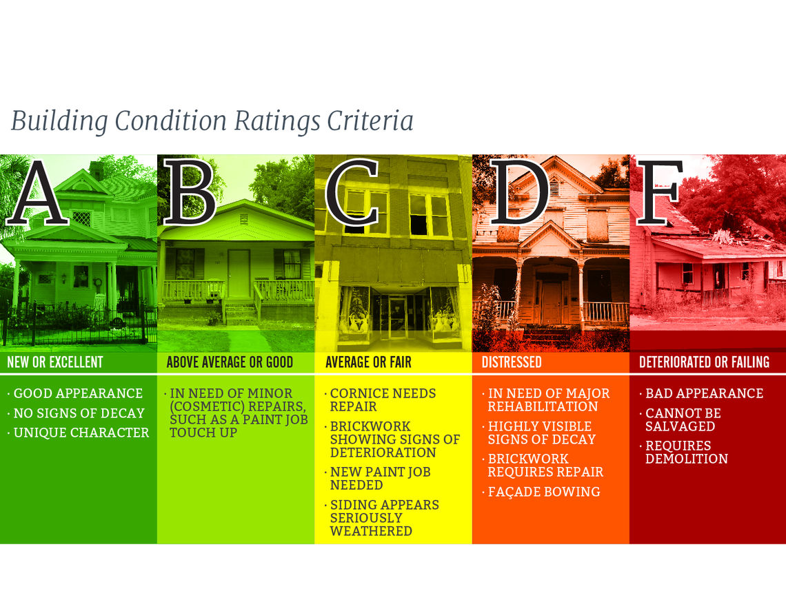 Building Rating Criteria