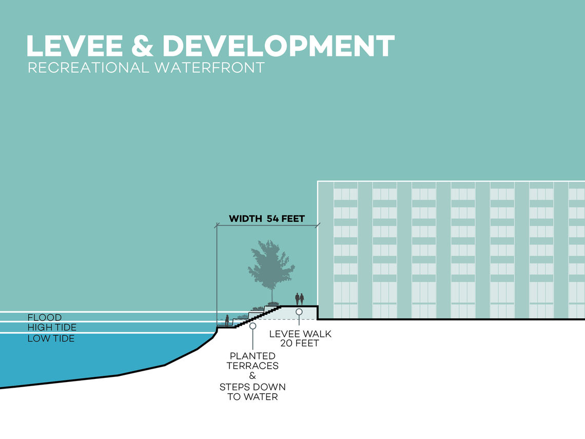 Waterfront resiliency