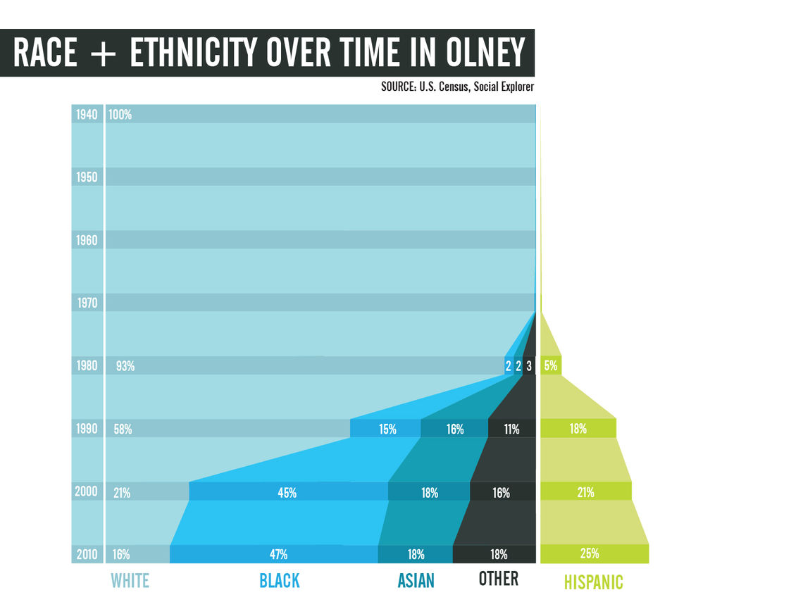 Race and Ethnicity in Olney