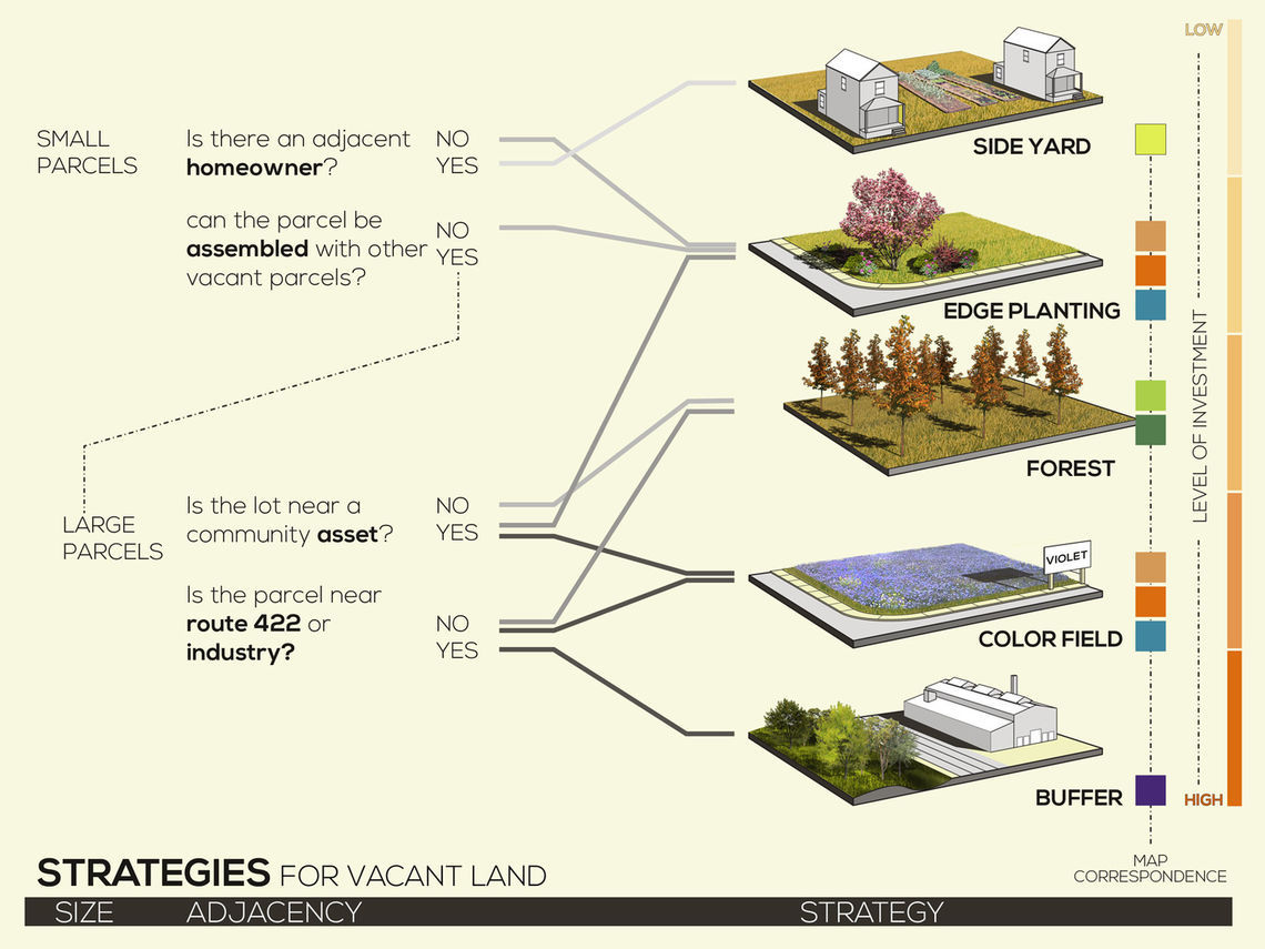 sectional strategies vacant land 02