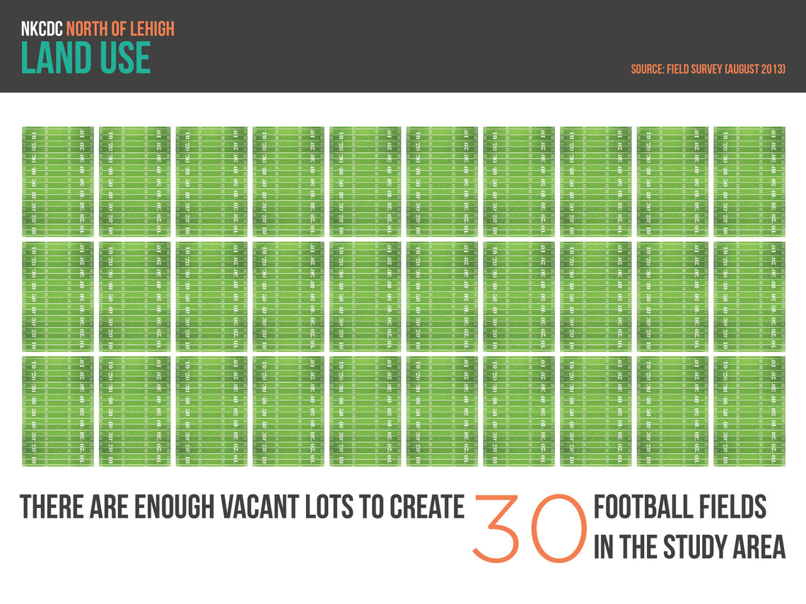 graphics land use vacancy football fields 01