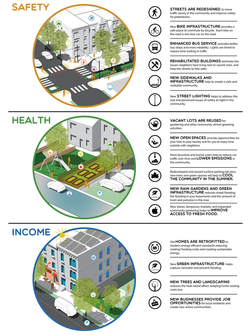 The potential benefits of the EcoInnovation District for residents to address existing challenges