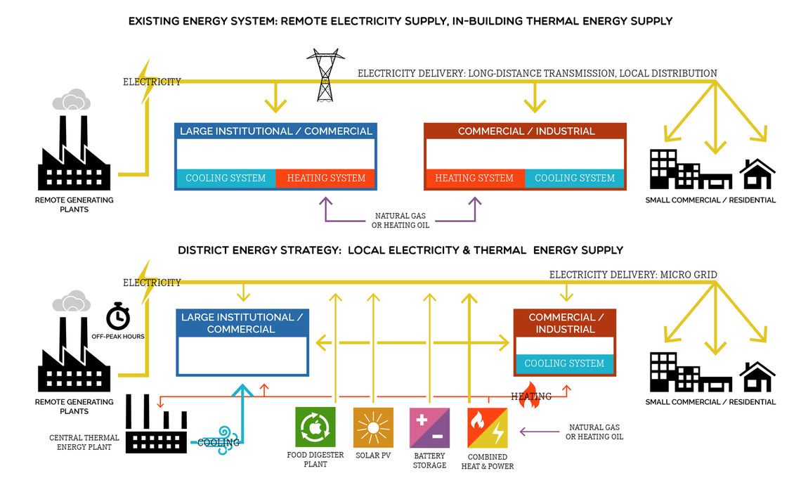 District energy approach